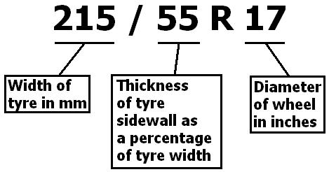 All Those Numbers What Do They Mean on tire sizes explained diagram