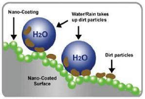 nanocoating-surface
