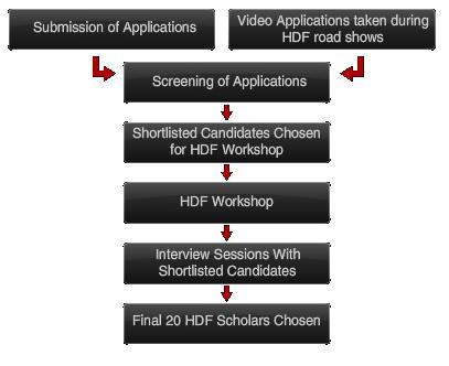 hdf selection