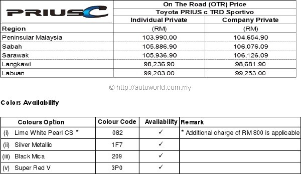 Toyota Prius C Trd Sportivo Edition Open For Bookings Autoworld Com My