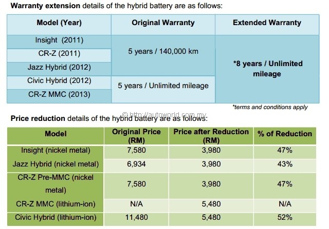 Honda Battery Warranty >> Honda Malaysia Boosts Aftersales For Ima Hybrid Batteries