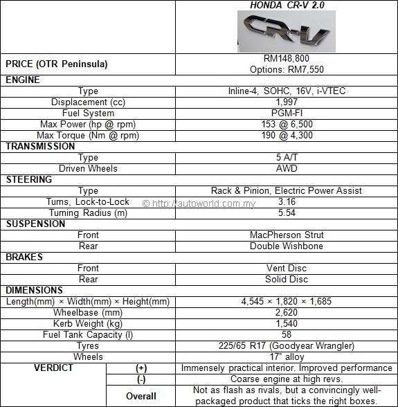 2013 Honda CR-V 2.0 Test Drive Review