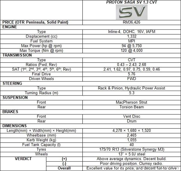 Proton Saga Sv 1 3 Cvt Test Drive Review Autoworld Com My