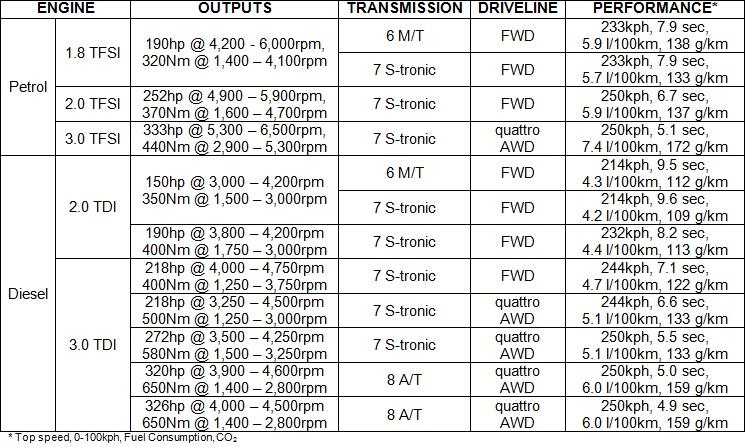 Audi a6 engine specs