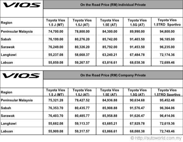 Toyota Malaysia Toyota Careplus