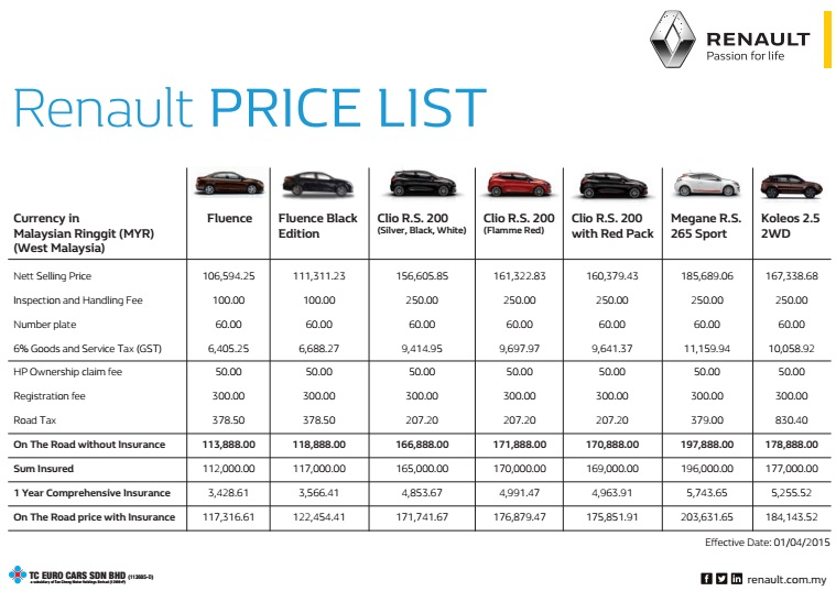 Renault Post Gst Price